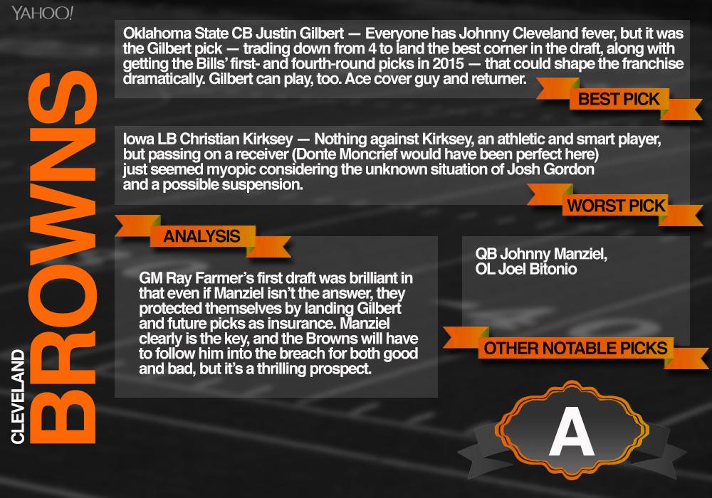 Yahoo Sports Browns 2014 Draft